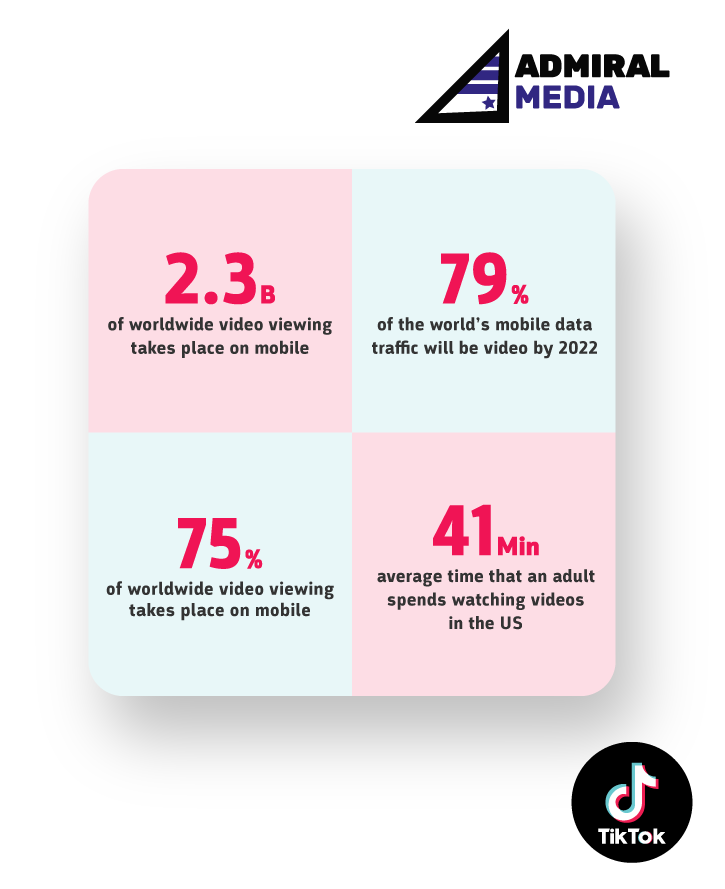 Overview of mobile video viewing traffic