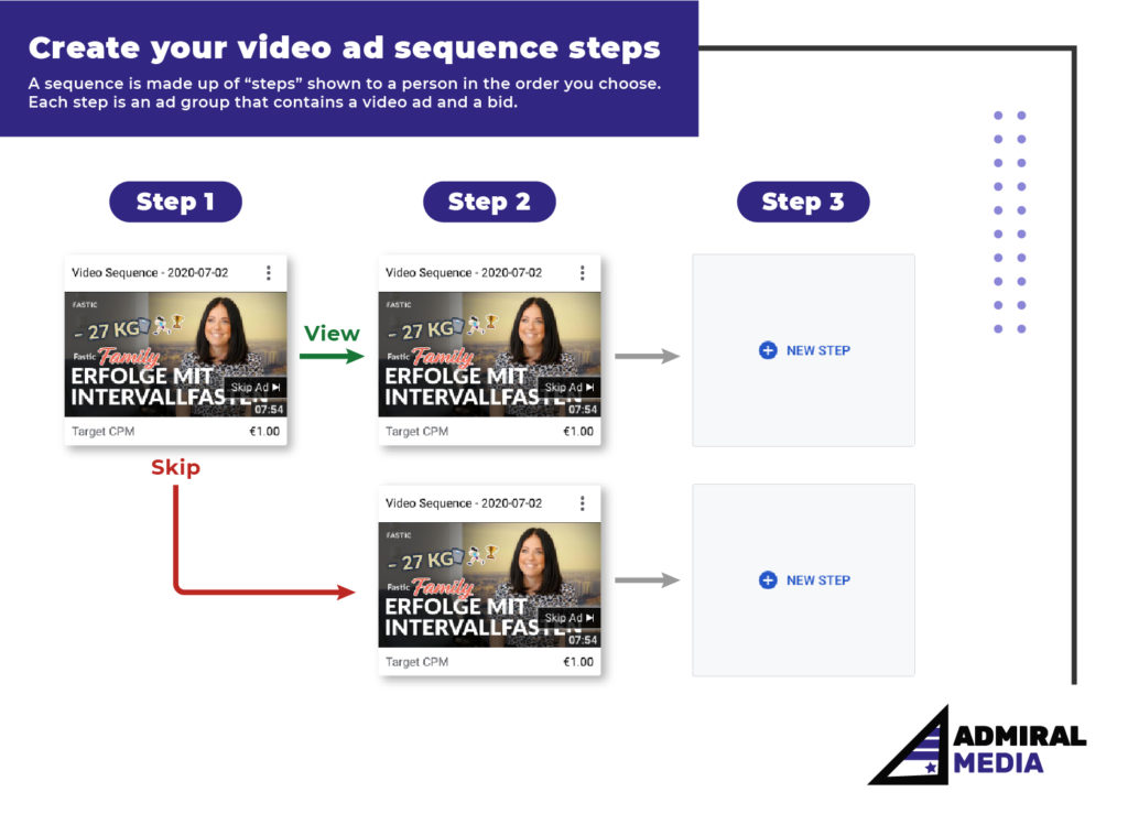 Video Ad Sequencing