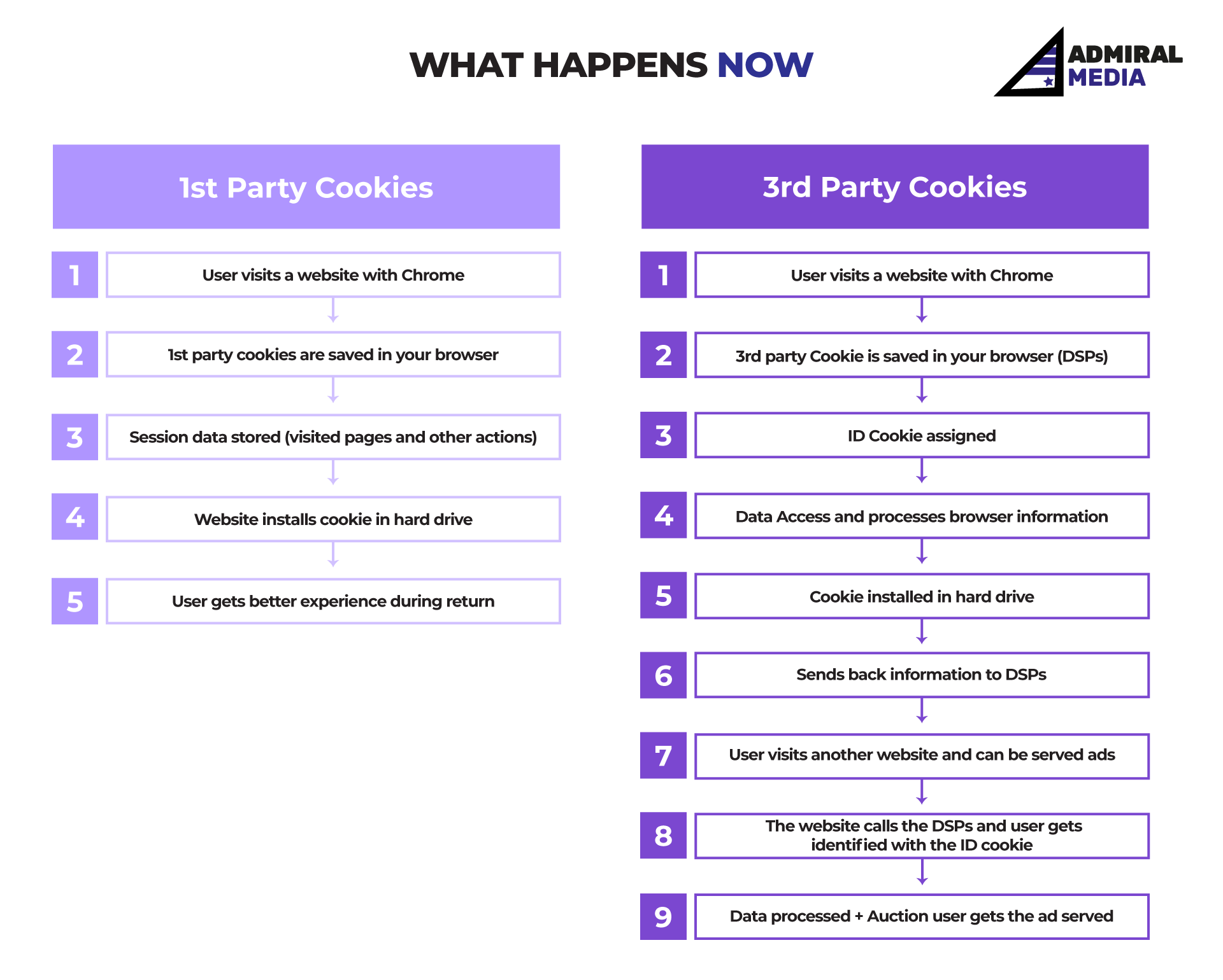 Google update: Deleting 3rd party cookies on Google Chrome by Admiral Media