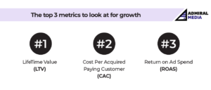 The top 3 metrics to look at for growth by Admiral Media